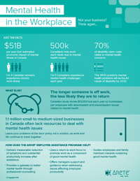 Arete Mental Health Infographic